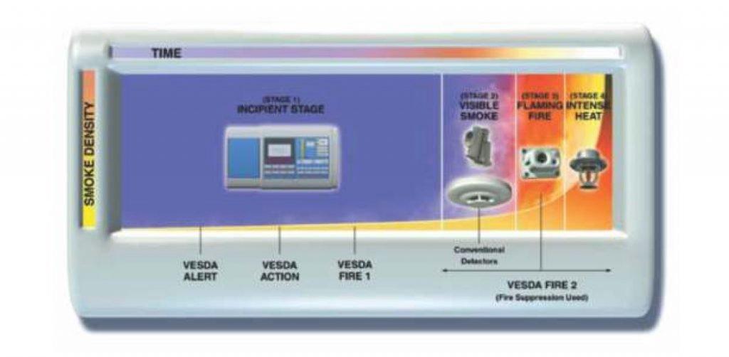VESDA - Sistema de Detecção Por Aspiração Screenshot 1